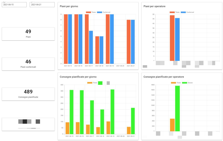 Dashboard e analisi KPI